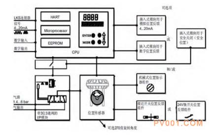 输入信号及位置反馈经过4000步12位,20ms采样的a/d转换器进行处理后供