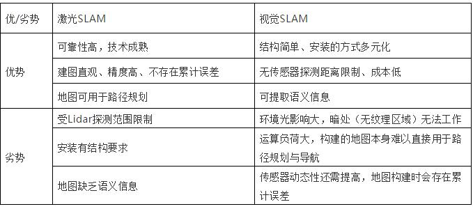 国内SLAM技术发展现状大解析