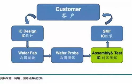 中国集成电路封装产业深度解析