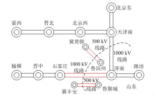 特高压交直流接入下山东断面输电能力提高措施