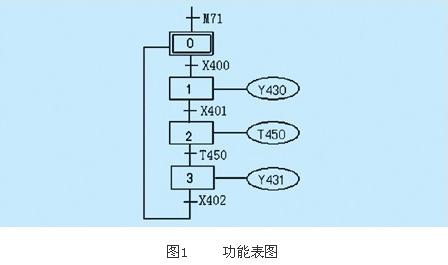 起保停电路仅仅使用与触点和线圈有关的指令,无需编程元件做中间环节