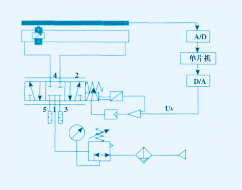 基于单片机的气动位置伺服定位控制的研究与应用
