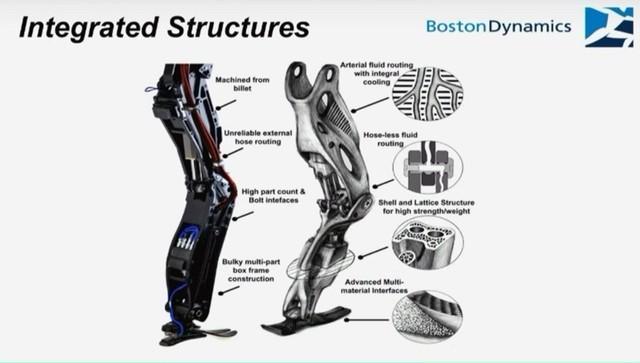 atlas机器人腿部结构