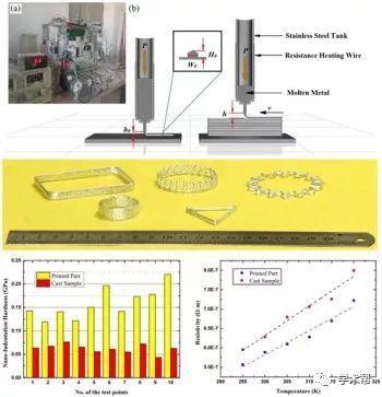图4.低熔点金属黏附性直接3d打印原理,成形结构及其力电学性能