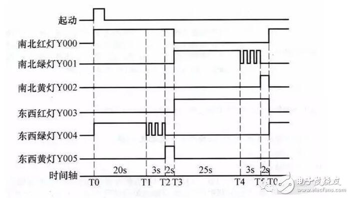 交通信号灯的工作时序如下图所示.