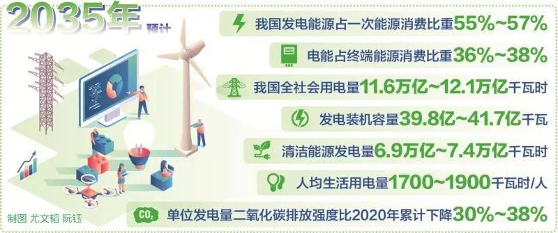 中电联发布 《中国电气化发展报告2019》预计,2035年电能占终端能源消费比重将达到国际先进水平 我国电气化将进入中期高级阶段