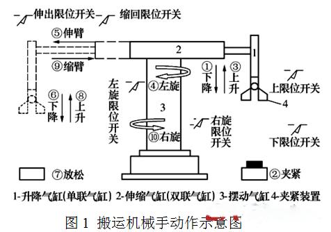 基于plc和mcgs的搬运机械手控制系统设计