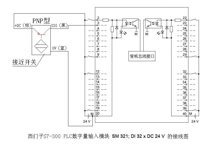 从图中可以看出,外部开关量输入触点的公共端接到了电源的正端,这种情况应使用PNP型接近开关,接线方法按9楼网友所说的。如果使用NPN型,是不能工作的! 再看三菱公司的FX1NPLC,输入电路的结构是典型的日本式,接线图如下所示: