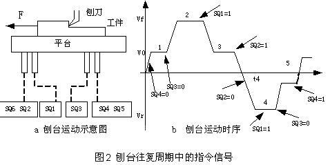 2)刨台运动的控制电路由于龙门刨床的实际控制电路,除刨台的往复运动