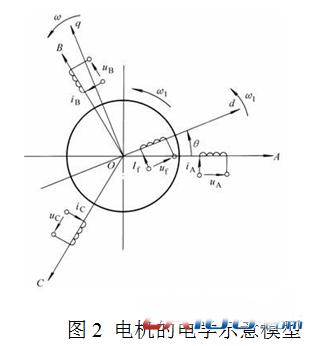 三相交流电机定子对称三相绕组输入对称三相电流的数学表达式(即静止