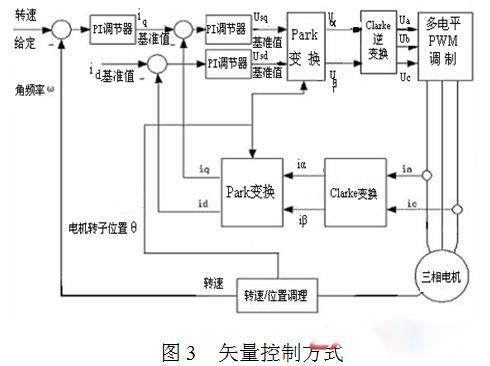 电机的三相电流/电压信号经信号调理电路处理后,变成模拟电压信号输入