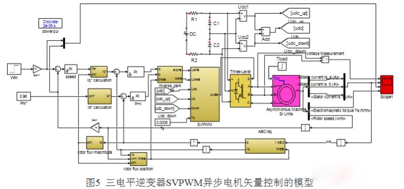 三电平逆变器svpwm异步电机矢量控制系统研究