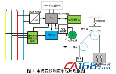 mm420变频器在三层电梯控制系统中的应用研究