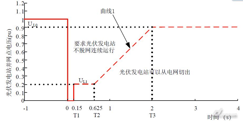 基于准pr控制的三相光伏低电压穿越技术研究
