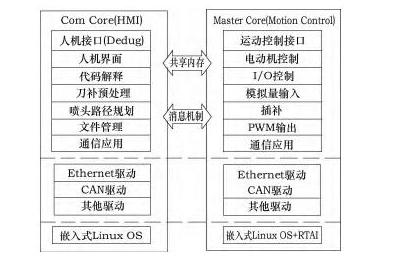 图 6 所示为高压磨料水射流机床数控的软件功能结构设计,最上层为应用