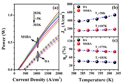 锑化物高功率半导体激光器研究取得进展