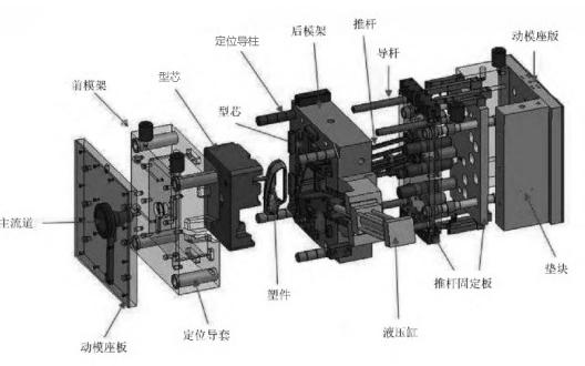 图3 模具结构实例(以注射模具为例)