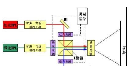 光阀上加有图像调制信号,经调制后的三色激光由x棱镜合色后入射到投影