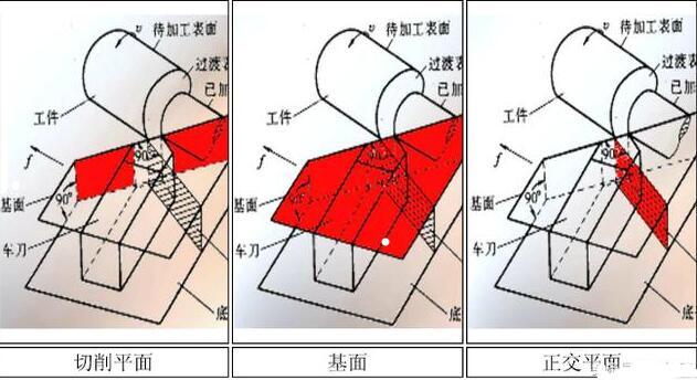 专业论文 机械加工:刀具材料及刀具构造    (1)前角:在正交平面内测量