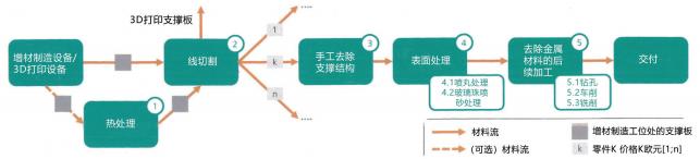 图 6:增材制造技术生产的金属零件精整流程