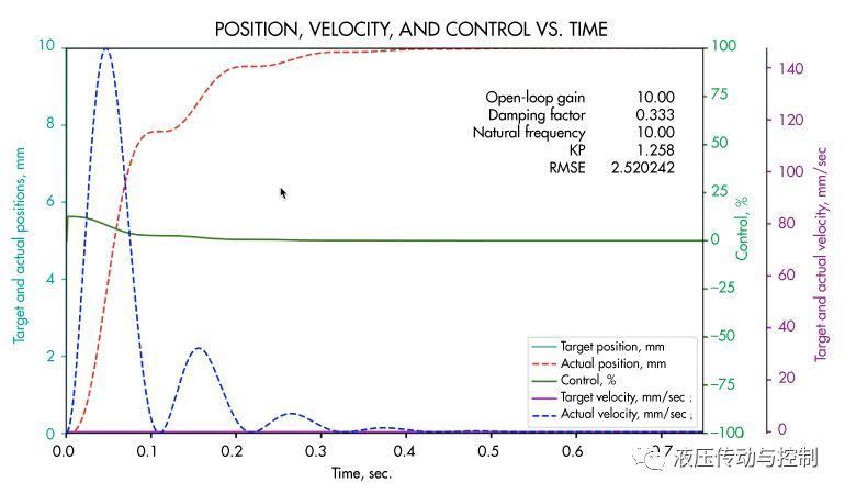 伺服液压运动控制:选择PLC还是运动控制器?