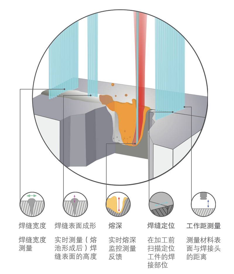 激光焊接引領智能制造 激光焊接成像技術引領監測工業4.0
