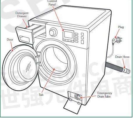 霍尔传感器在洗衣机中的应用