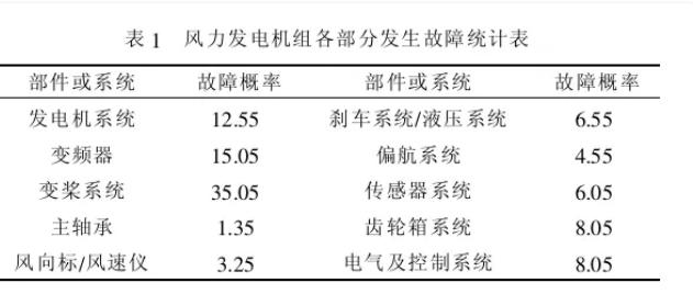 压电传感器在风电发电机振动测试中的应用