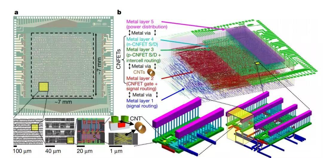 史上最大碳纳米管芯片问世!由14000个碳纳米晶体管构成的16位微处理器