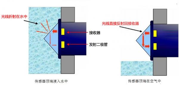 光电液位开关用于警示润滑油液位高低不足的解决方案