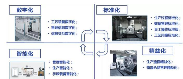 数字化锻造工厂改造设计思路与方案