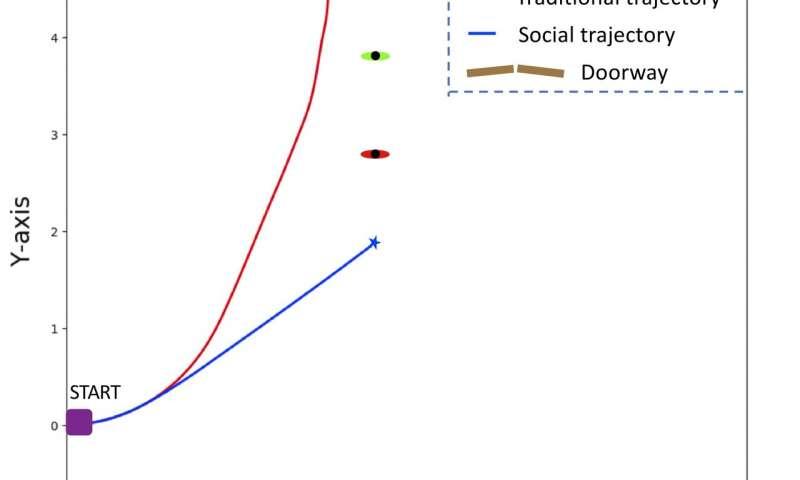 机器人社交意识导航的非线性多目标优化 人机交互多样性更有效