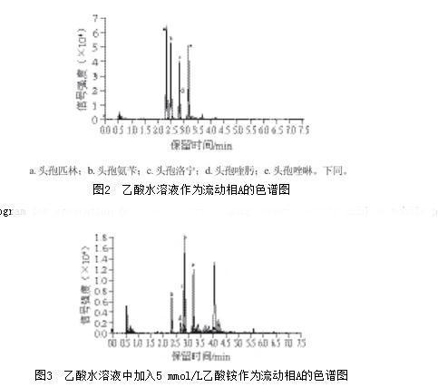 高效液相色谱-串联质谱法检测鱼肉中5种头孢类抗生素残留