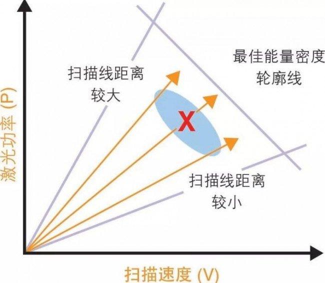 扫描线距离对熔融工艺结果的影响
