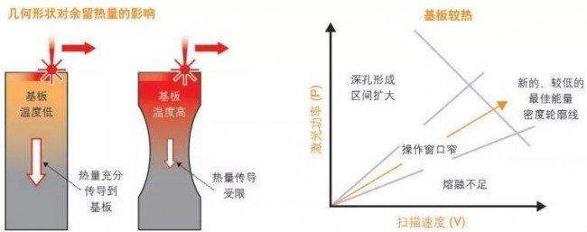 几何形状对余留热量的影响;b 余留热量使操作窗口变窄