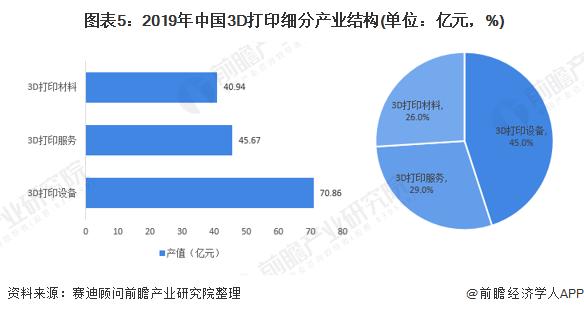 图表5:2019年中国3D打印细分产业结构(单位:亿元,%)