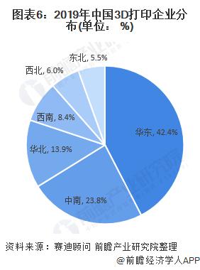 图表6:2019年中国3D打印企业分布(单位: %)