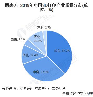 图表7:2019年中国3D打印产业规模分布(单位:%)