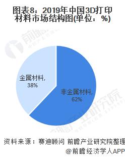 图表8:2019年中国3D打印材料市场结构图(单位:%)