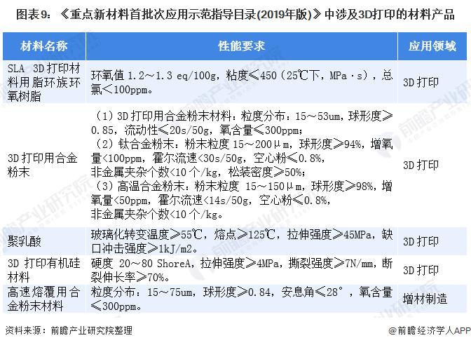 图表9:《重点新材料首批次应用示范指导目录(2019年版)》中涉及3D打印的材料产品