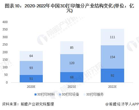 图表10:2020-2022年中国3D打印细分产业结构变化(单位:亿元)
