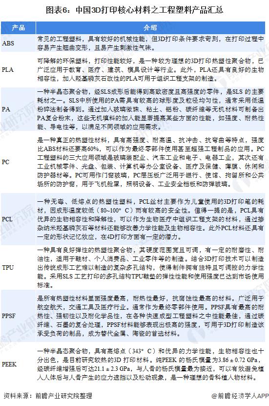 图表6:中国3D打印核心材料之工程塑料产品汇总