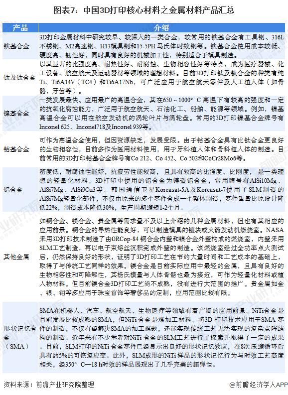 图表7:中国3D打印核心材料之金属材料产品汇总