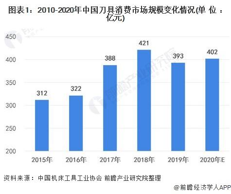 图表1:2010-2020年中国刀具消费市场规模变化情况(单位:亿元)