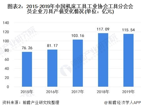 图表2:2015-2019年中国机床工具工业协会工具分会会员企业刀具产值变化情况(单位:亿元)