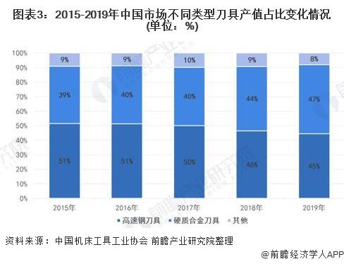 图表3:2015-2019年中国市场不同类型刀具产值占比变化情况(单位:%)