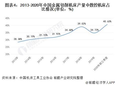 图表4:2013-2020年中国金属切削机床产量中数控机床占比情况(单位:%)